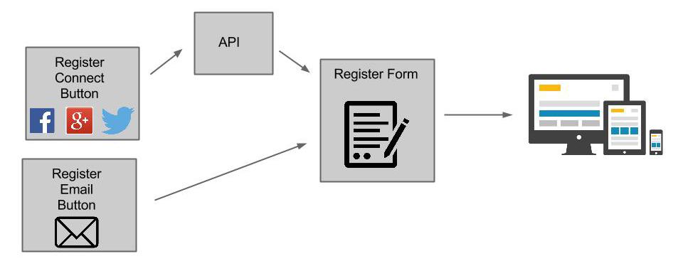 form_register